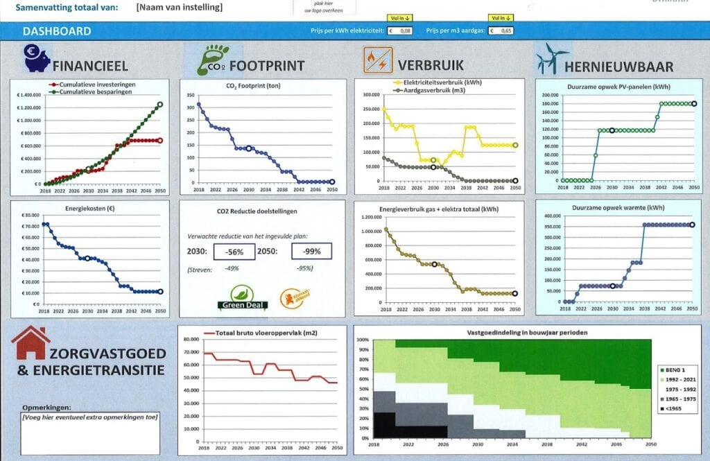 Dashboard van de CO2-reductietool